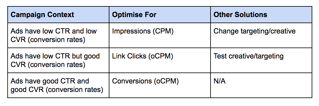 oCPM vs CPM: Facebook ads
